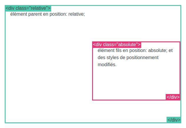 Les Fondamentaux du CSS 13 - Webpick