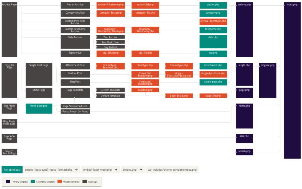 La Hiérarchie de WordPress 2 - Webpick